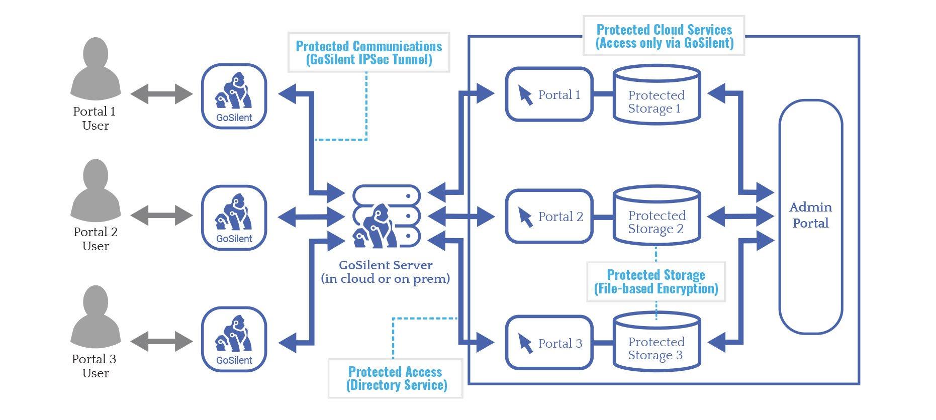 GoSilent_Share_IPSec-VPN-tunnel