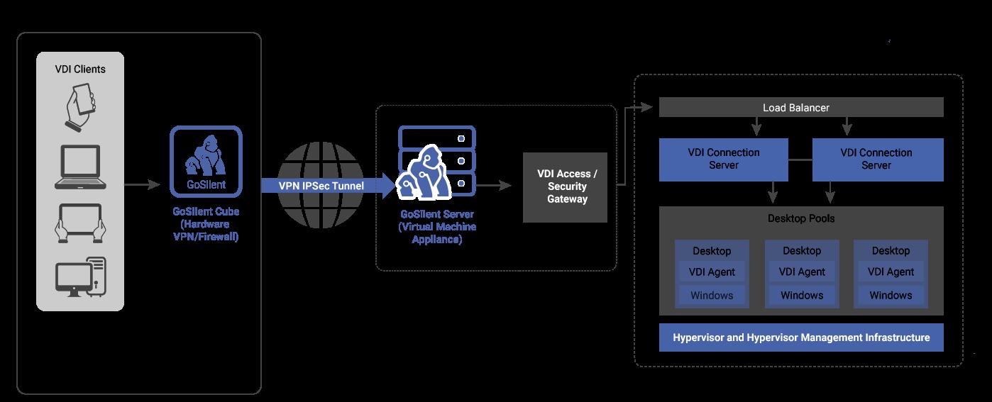 Combining VDI & VPN