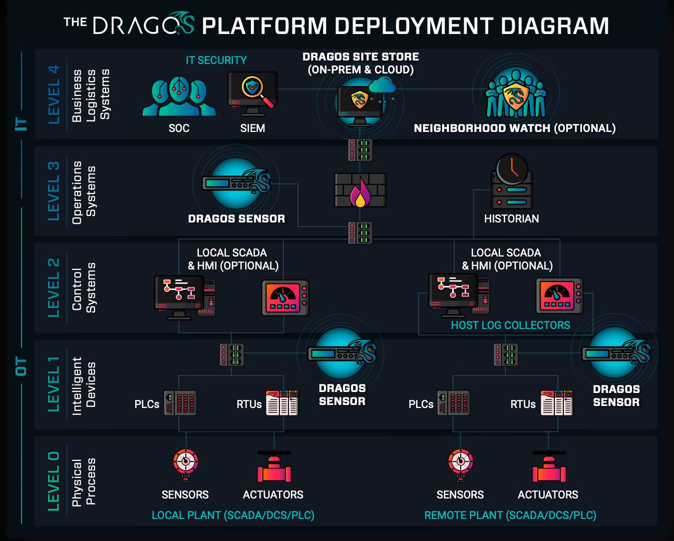 The_Dragos_Platform