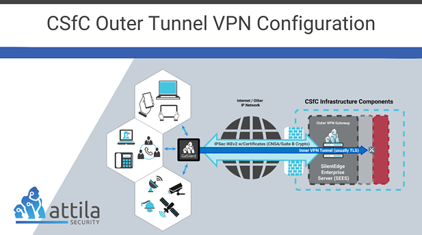Commercial Solutions for Classified: Building Your Outer Tunnel for CSfC's Required Double Tunnel VPN