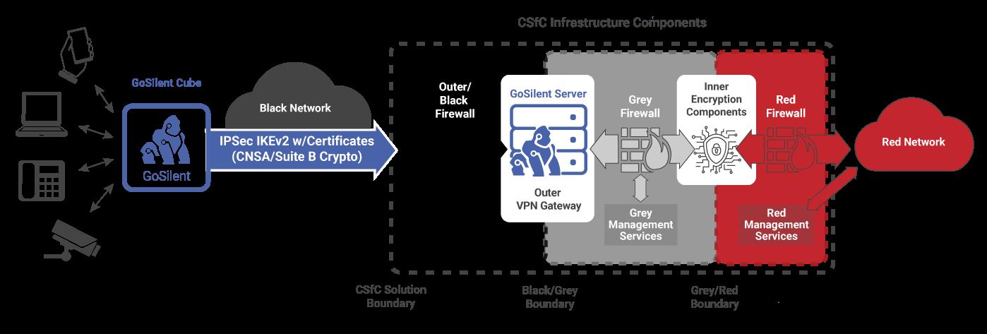 CSfC_diagram