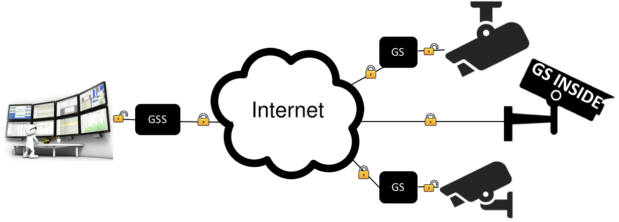 Diagram showing Attila Security's GoSilent used with surveillance equipment and an enterprise server to enable the camera live streams to be securely sent, viewed and stored behind a corporate firewall without risk of inception.
