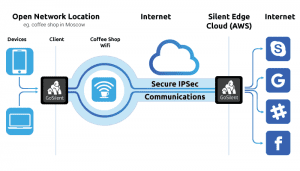 GoSilent secures the connection to enterprise networks in an IPSec tunnel within the enterprise firewall.