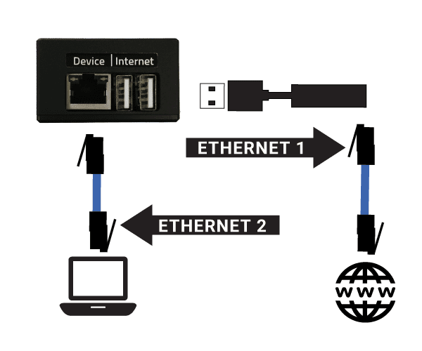 ethernet only connection