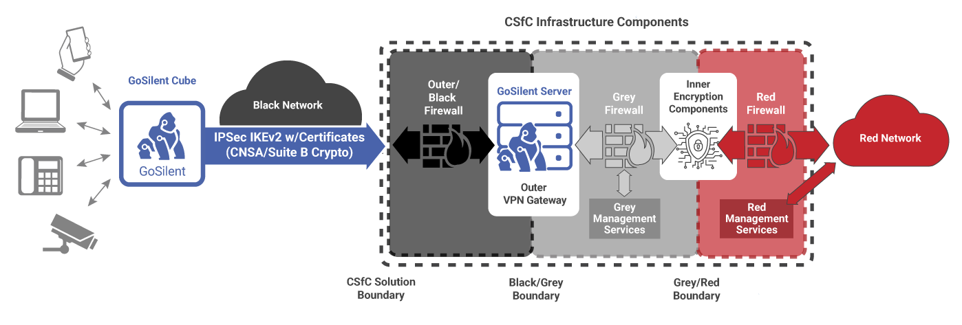 CSfC Mobile Access Capability Package Architecture Examples featured image